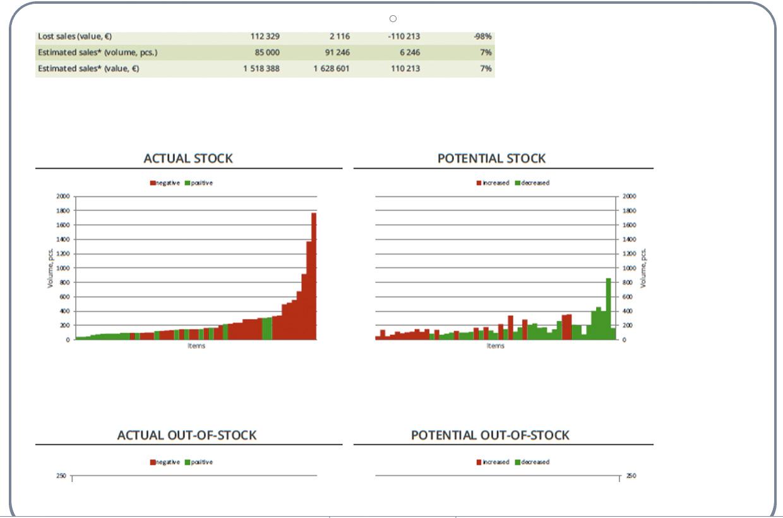 Stock potential