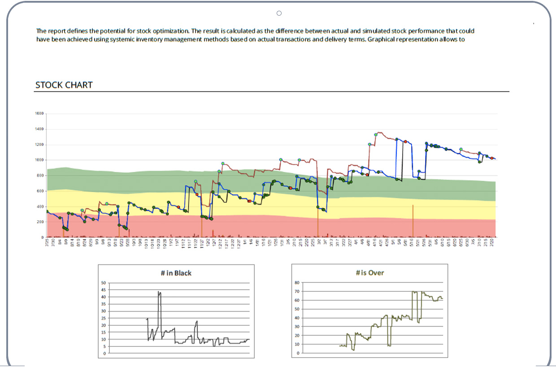 Stock dynamics